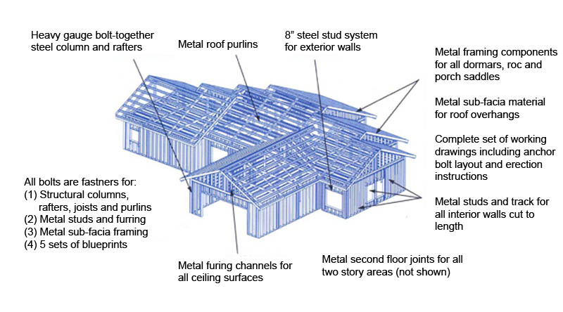 A Typical Home Package Includes All The Following Components: